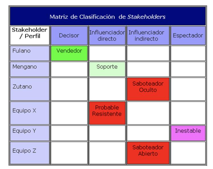 Matriz Stakeholders HCMBOK HUCMI iMm Instituto Gestion del Cambio España Madrid